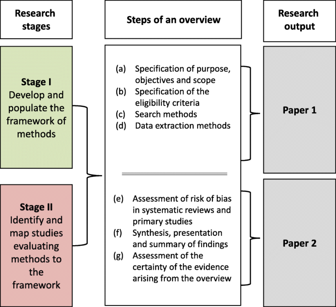 Toward a comprehensive evidence map of overview of
