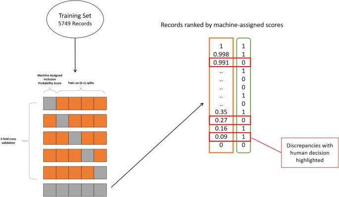 Machine learning algorithms for systematic review: reducing