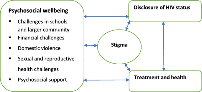 Challenges and support for quality of life of youths living