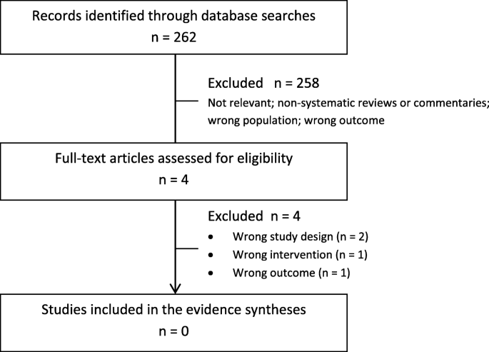 Screening For Thyroid Dysfunction And Treatment Of Screen Detected Thyroid Dysfunction In Asymptomatic Community Dwelling Adults A Systematic Review Systematic Reviews Full Text