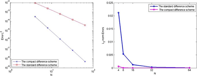 Fourth-order compact finite difference method for solving two