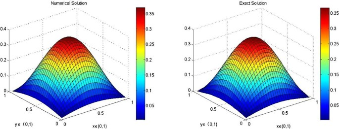 Fourth-order compact finite difference method for solving