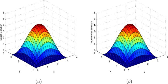 Numerical algorithms for multidimensional time-fractional