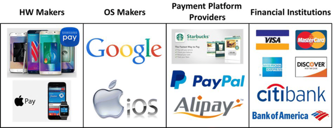 Mobile payment in Fintech environment: trends, security challenges