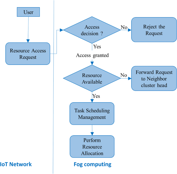 TACRM: trust access control and resource management mechanism in fog