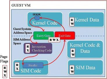 Virtual machine introspection: towards bridging the semantic gap