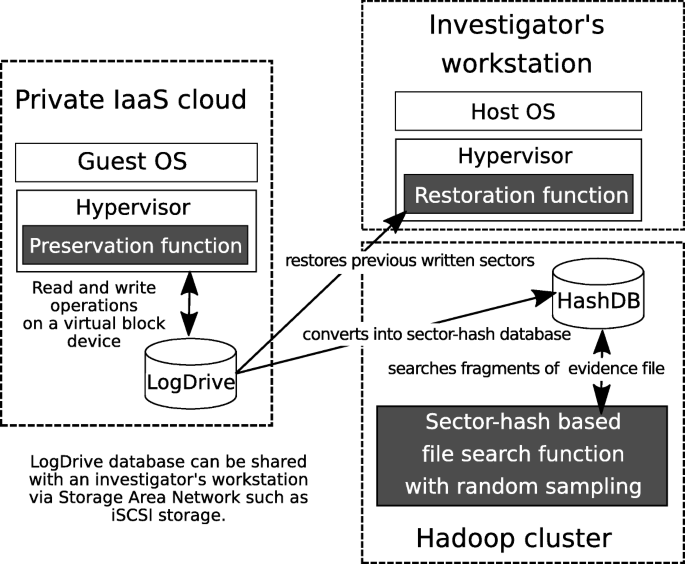 LogDrive: a proactive data collection and analysis framework