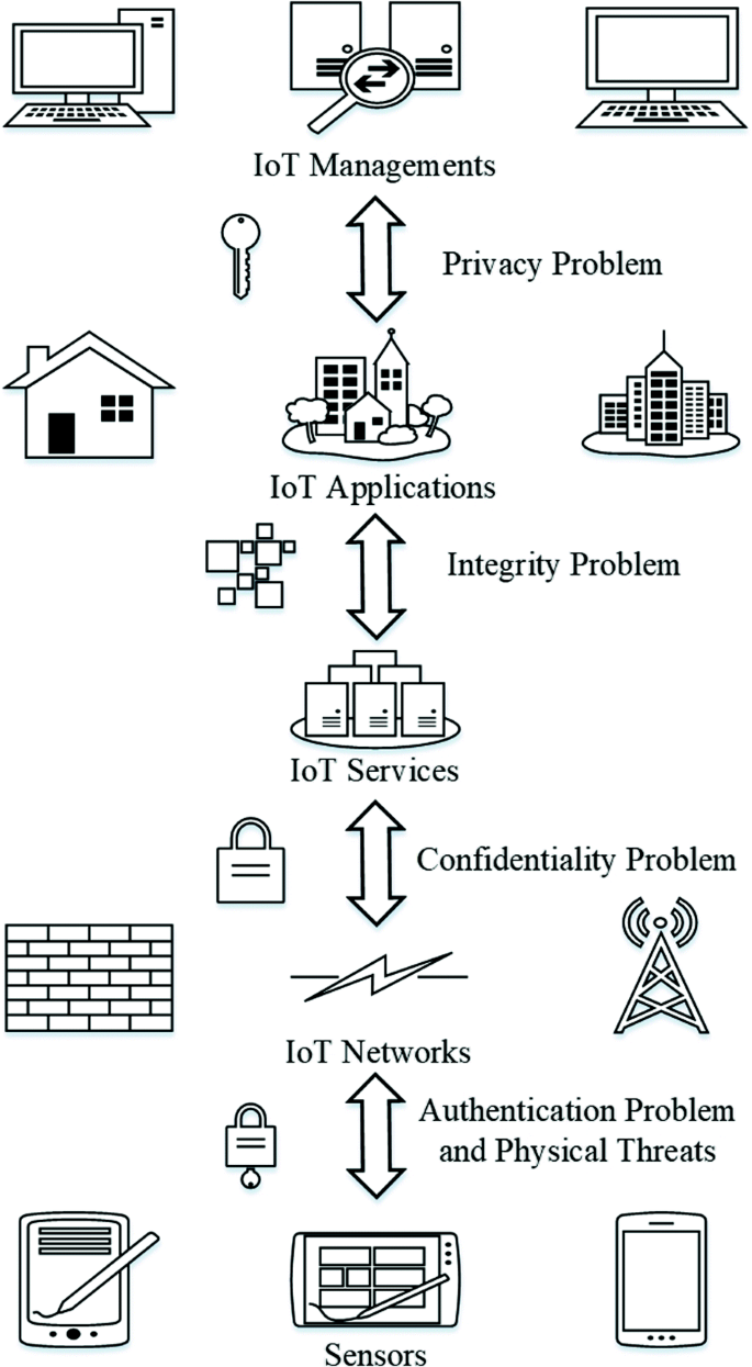 Intrusion detection systems for IoT-based smart environments