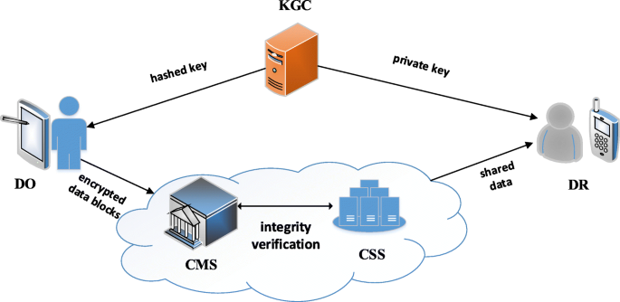 An efficient and secure data sharing scheme for mobile devices in cloud computing