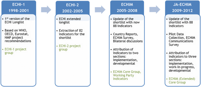 European Core Health Indicators - status and perspectives   Archives