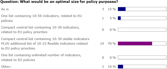 European Core Health Indicators - status and perspectives | Archives