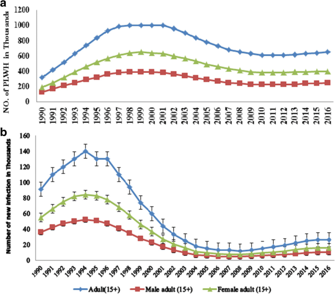 Gender disparity in epidemiological trend of HIV/AIDS infection and