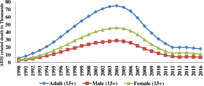 Gender disparity in epidemiological trend of HIV/AIDS