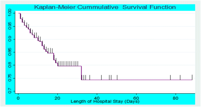 Predictors of mortality among under-five children with