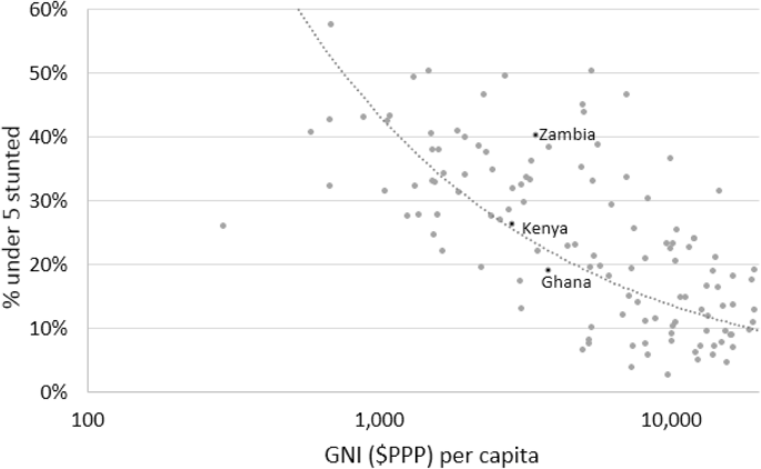 A comparative analysis of socioeconomic inequities in stunting: a