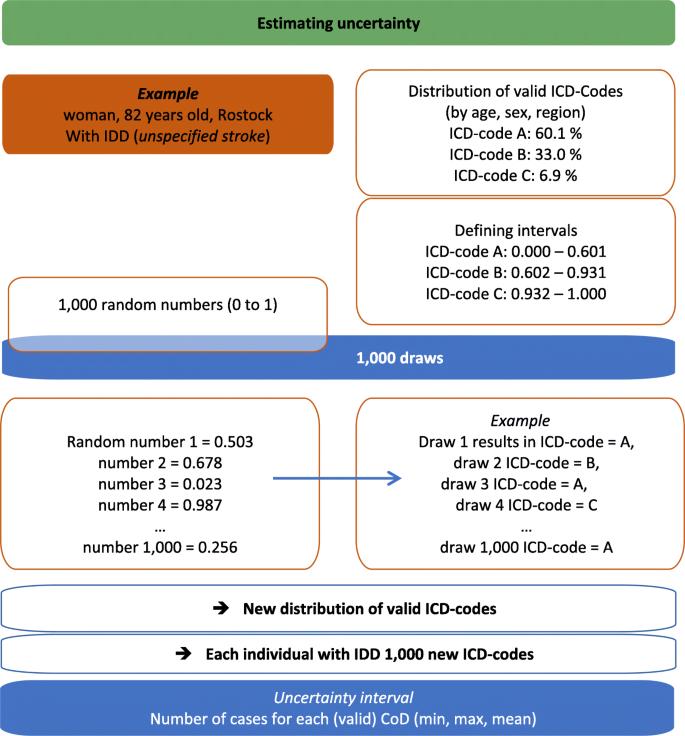 codul icd varicose
