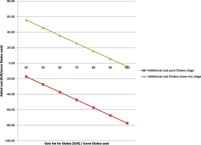 Using aquatic plant biomass from de-weeding in biogas
