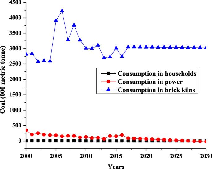 Pakistan's energy scenario: a forecast of commercial energy