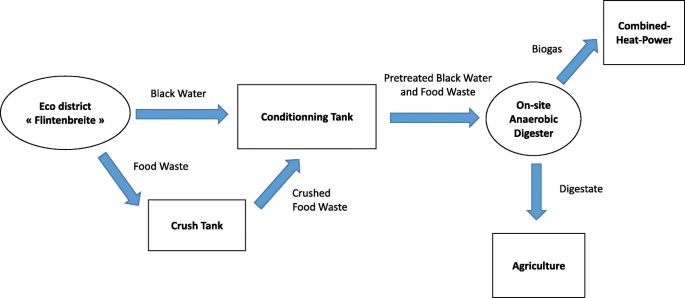 Anaerobic digestion and integration at urban scale: feedback