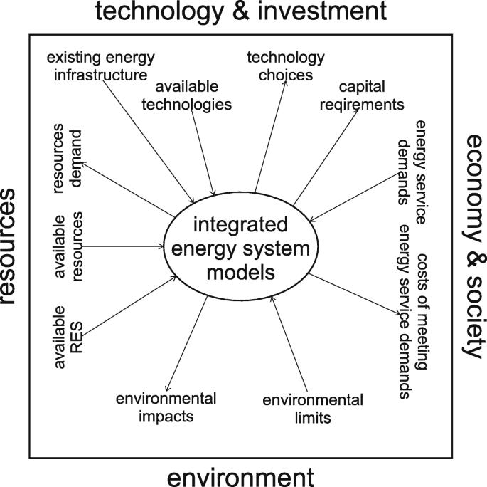 Grid-based multi-energy systems—modelling, assessment, open source