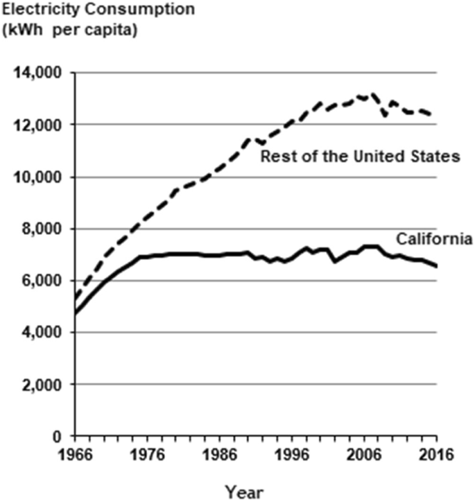 Review of the United States energy system in transition