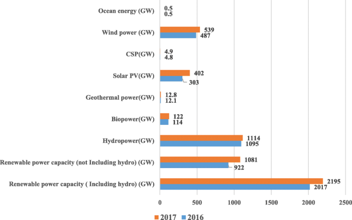 Renewable energy for sustainable development in India: current status,  future prospects, challenges, employment, and investment opportunities    Energy, Sustainability and Society   Full Text