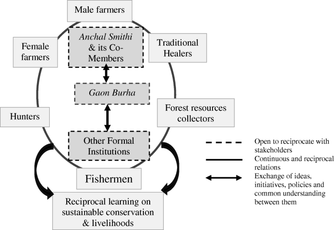 Classification and management of community forests in Indian