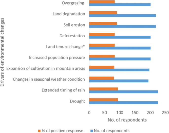 Human-climate induced drivers of mountain grassland over the