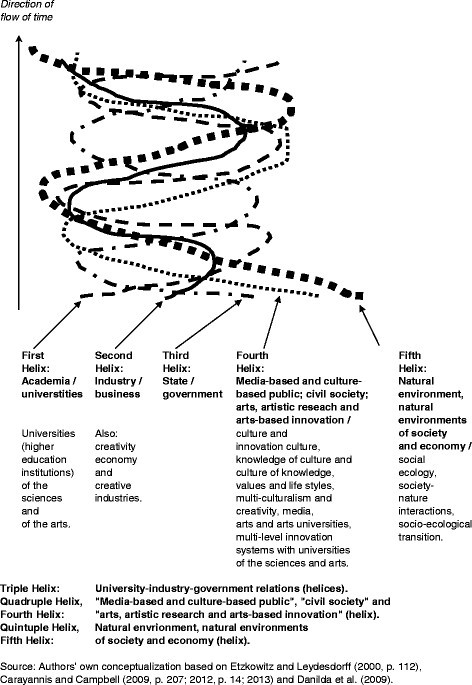 Developed democracies versus emerging autocracies: arts
