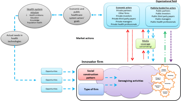Emerging Health Technology Firms Strategies And Their Impact On Economic And Healthcare System Actors A Qualitative Study Springerlink