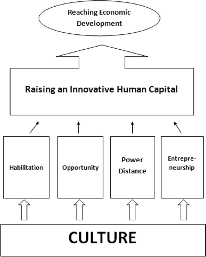 The bilateral relationship between human capital investment and