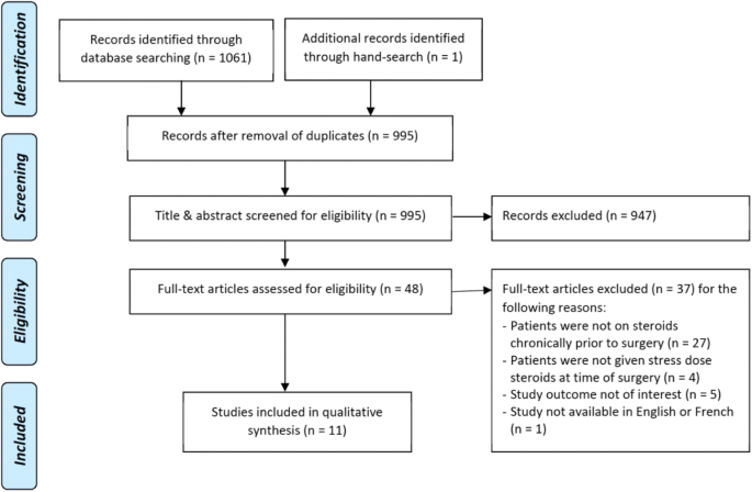 Perioperative steroid management guidelines epidural steroids in pregnancy