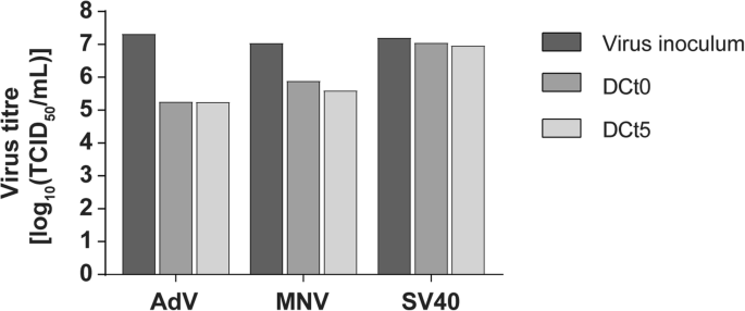 Evaluation of the virucidal efficacy of disinfectant wipes with a ...