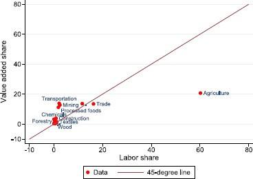 Agricultural Modernization, Structural Change and Pro-poor