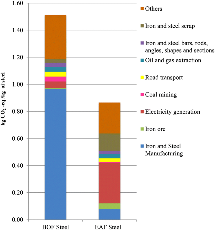 Mixed-unit hybrid life cycle assessment applied to the