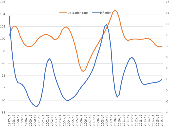 Monetary policy and business cycle fluctuations of the Lebanese