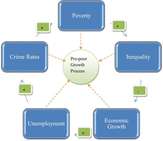 Definition of poverty pdf