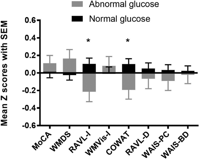 Cognitive decline is related to high blood glucose levels in