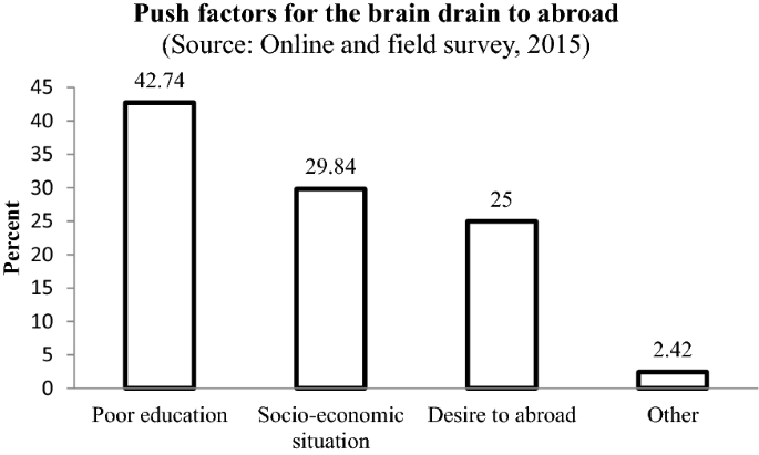 Brain drain of agriculture and veterinary graduates to