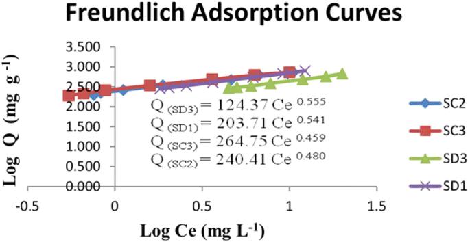 Phosphorous status and adsorption characteristics of acid