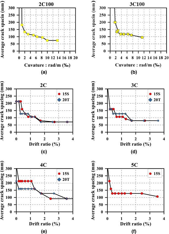 Experimental Investigation on Flexural Crack Control for