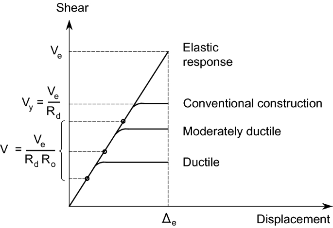 Effect of Preliminary Selection of RC Shear Walls' Ductility