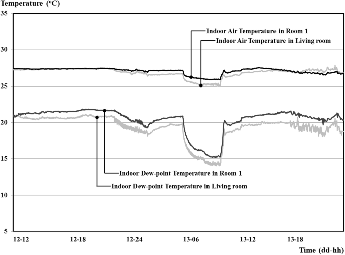 Feasibility Of A Radiant Floor Cooling System For Residential Buildings With Massive Concrete Slab In A Hot And Humid Climate Springerlink