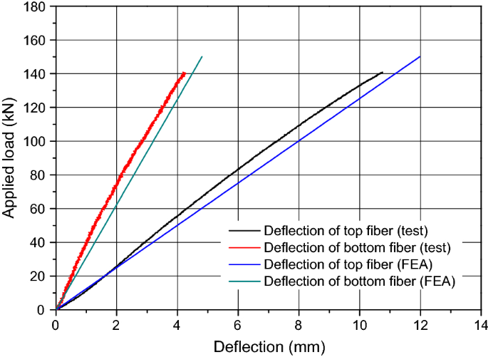 Effect of Recycled Concrete on the Flexural Behavior of