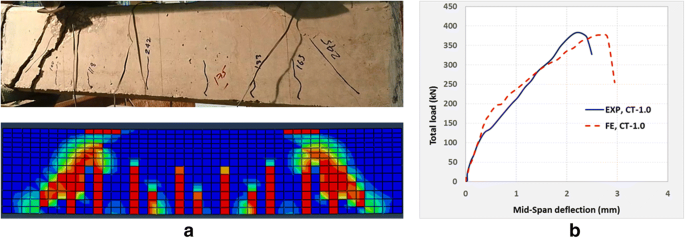 Experimental and Numerical Investigation of Shear Behavior of RC