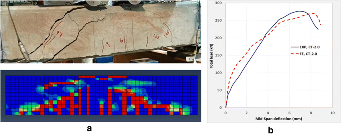 Experimental and Numerical Investigation of Shear Behavior