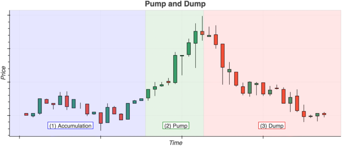 To the moon: defining and detecting cryptocurrency pump-and