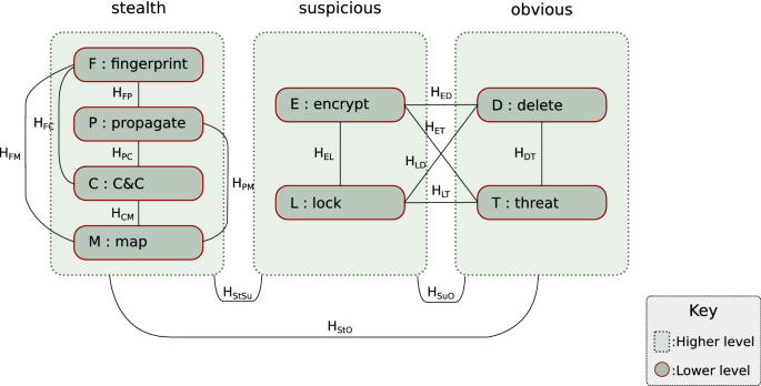 Ransomware deployment methods and analysis: views from a predictive