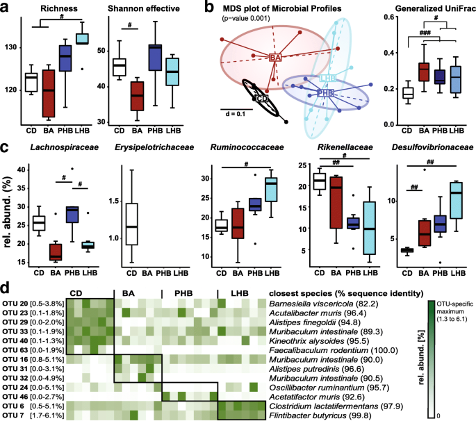 The gut microbiota drives the impact of bile acids and fat
