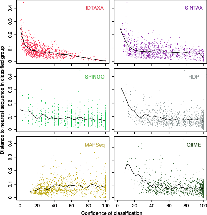 IDTAXA: a novel approach for accurate taxonomic